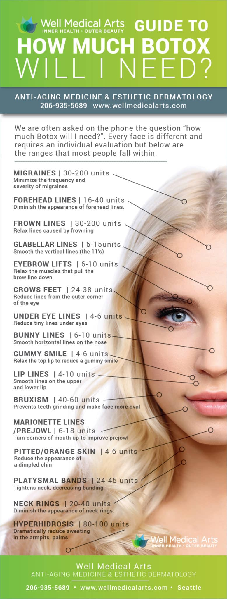 Where we commonly use BOTOX and how many units of BOTOX we typically use in each area treated. Call Well Medical Arts in Seattle at 206-935-5689 to schedule your consultation to learn more.