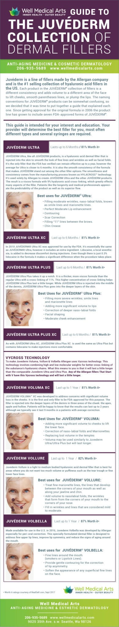 Many people are confused about all of the different Juvederm dermal Fillers on the Market. This guide explains the major differences between them and some of their uses. This guide is intended for your eduction but does not replace a consultation with your provider. Call Well Medical Arts at 206-935-5689 to schedule your consultation.